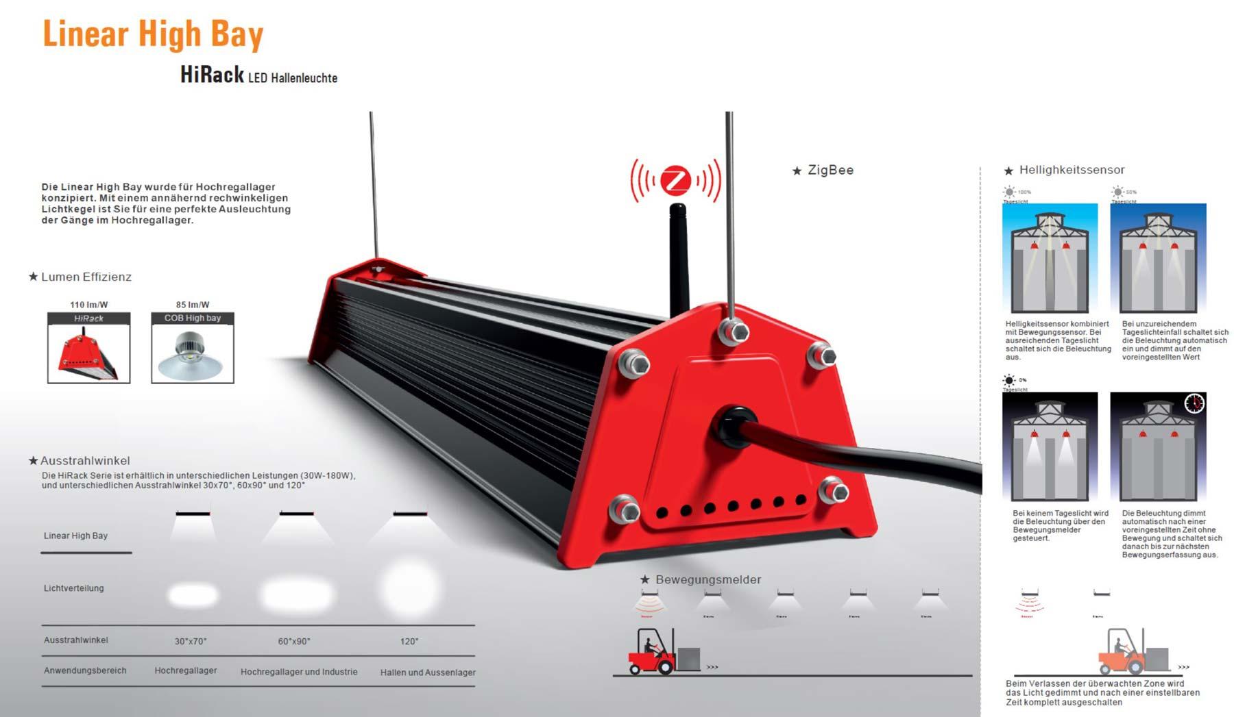 LED Hallenleuchte HiRack High Bay Linear mit ZigBee LED Hallenleuchte