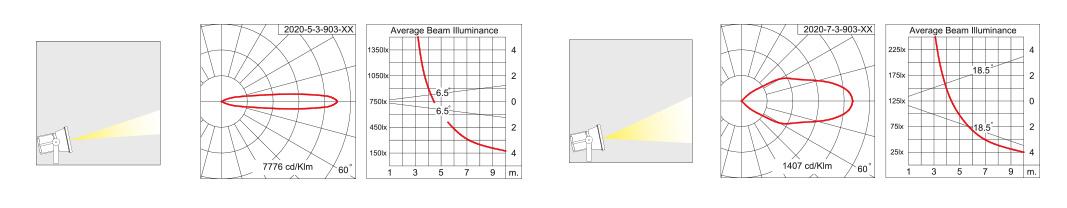 Cannon LED Strahler Spotlight Abmessungen Abstrahlwinkel