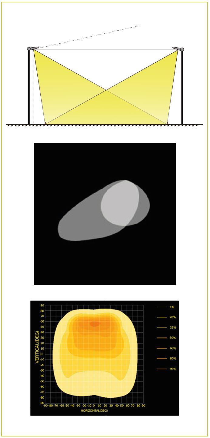 LED Flutlicht mit asymmetrische Abstrahlung