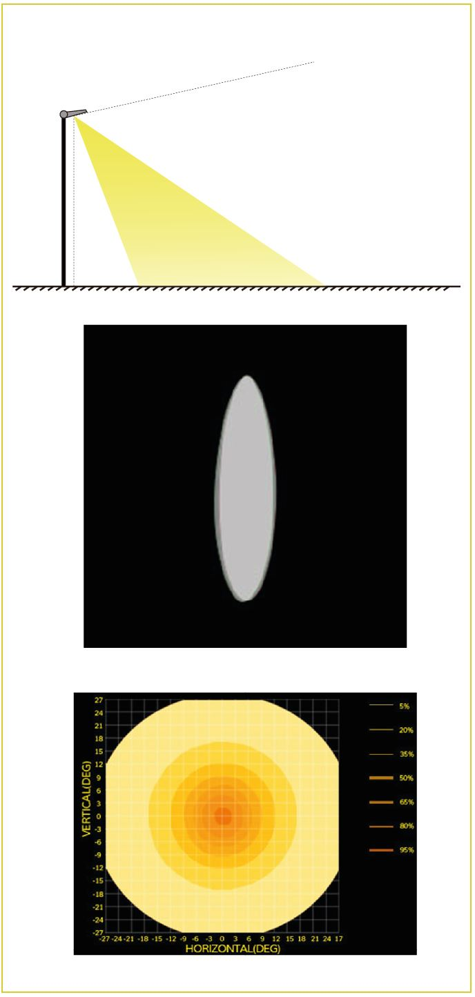 LED Flutlicht mit symmetrische Abstrahlung 30 Grad