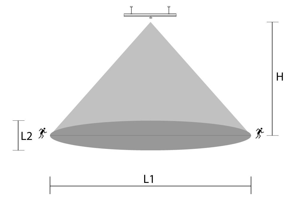 LED Lichtbandsystem Multisensor Überwachung