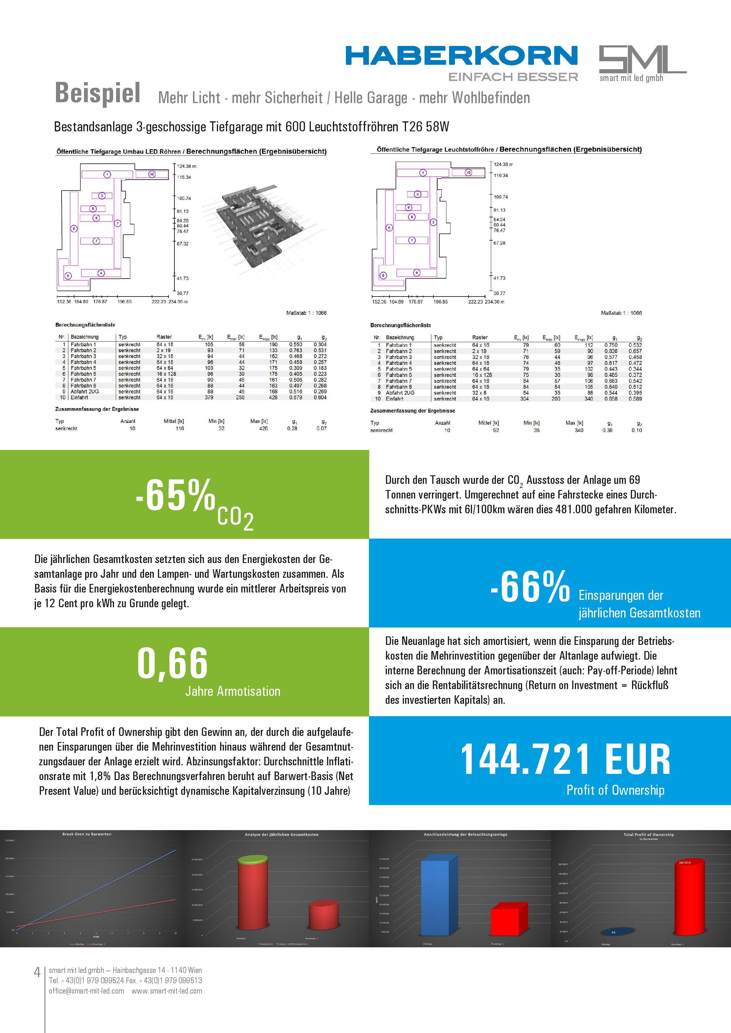 LED Röhren Wirtschaftlichkeitsberechnung von SML