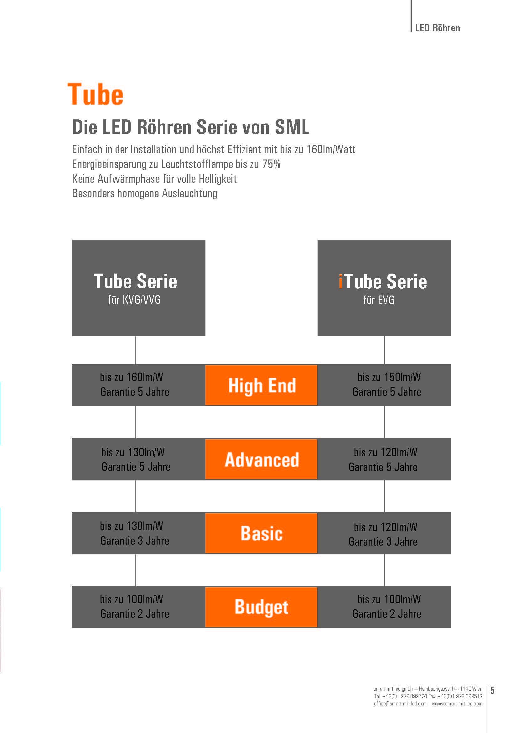 LED Röhren Übersicht von SML