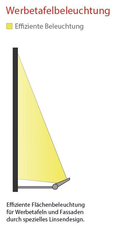 Anwendung als Werbetafelbeleuchtung mit Santos LED Fluter