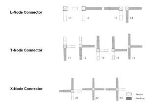 SML-Lichtbandsystem-Verbinder-Übersicht