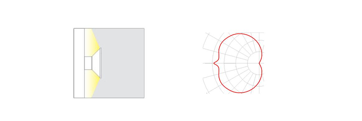 Torro LED Wandleuchte Abstrahlcharakteristik