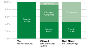 Energiespar-Contracting LED Beleuchtung