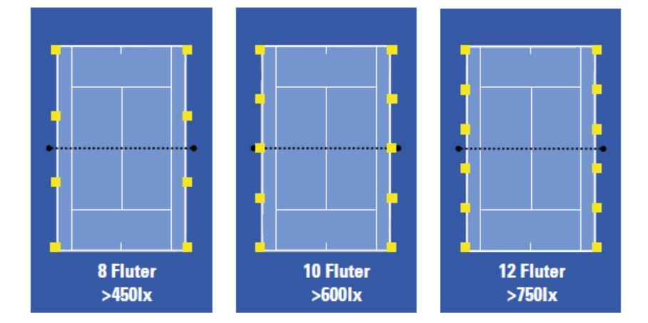 LED Fluter Maltos für Tennishallen - Flutlicht für Tennishallen
