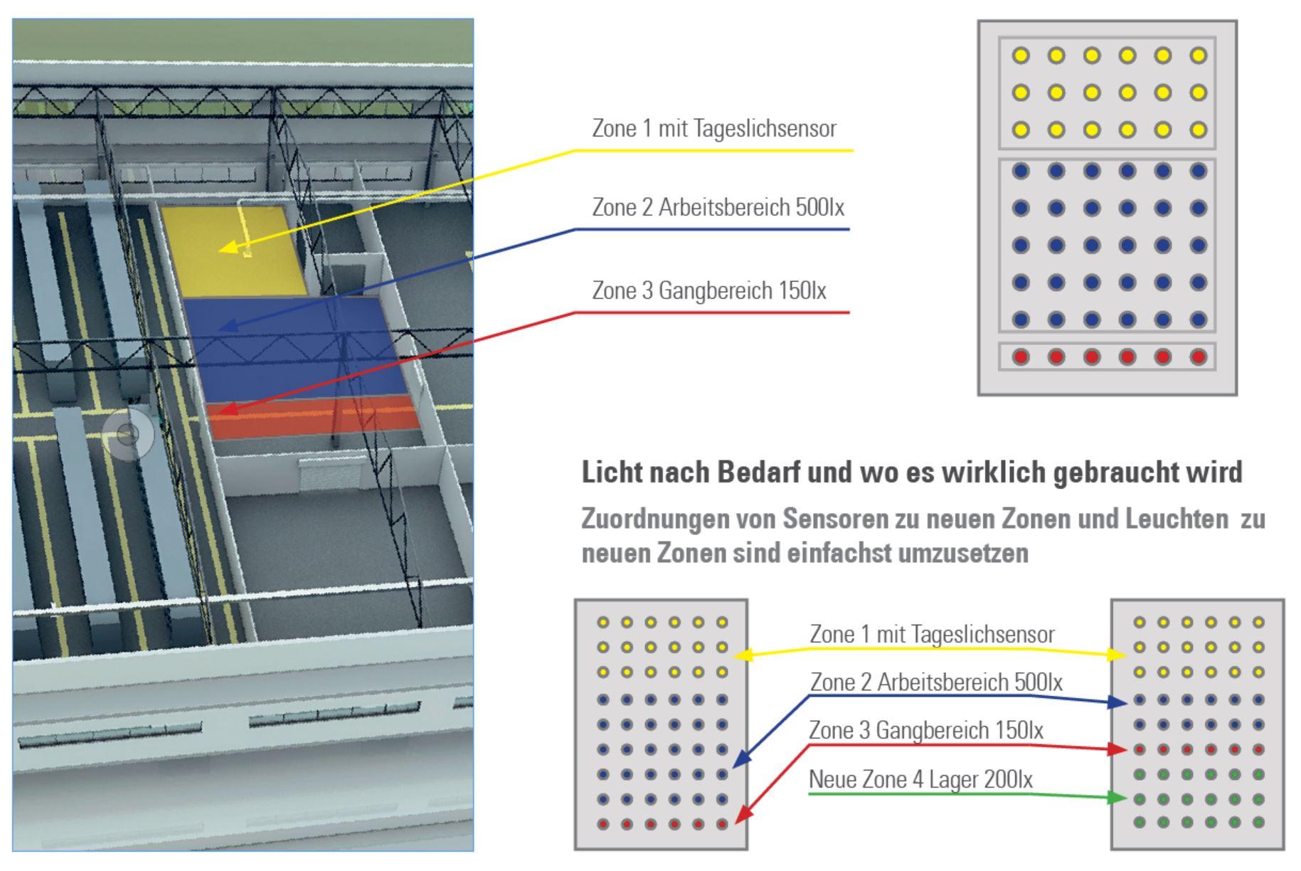 smartmon Lichtsteuerung von SML mit Zigbee
