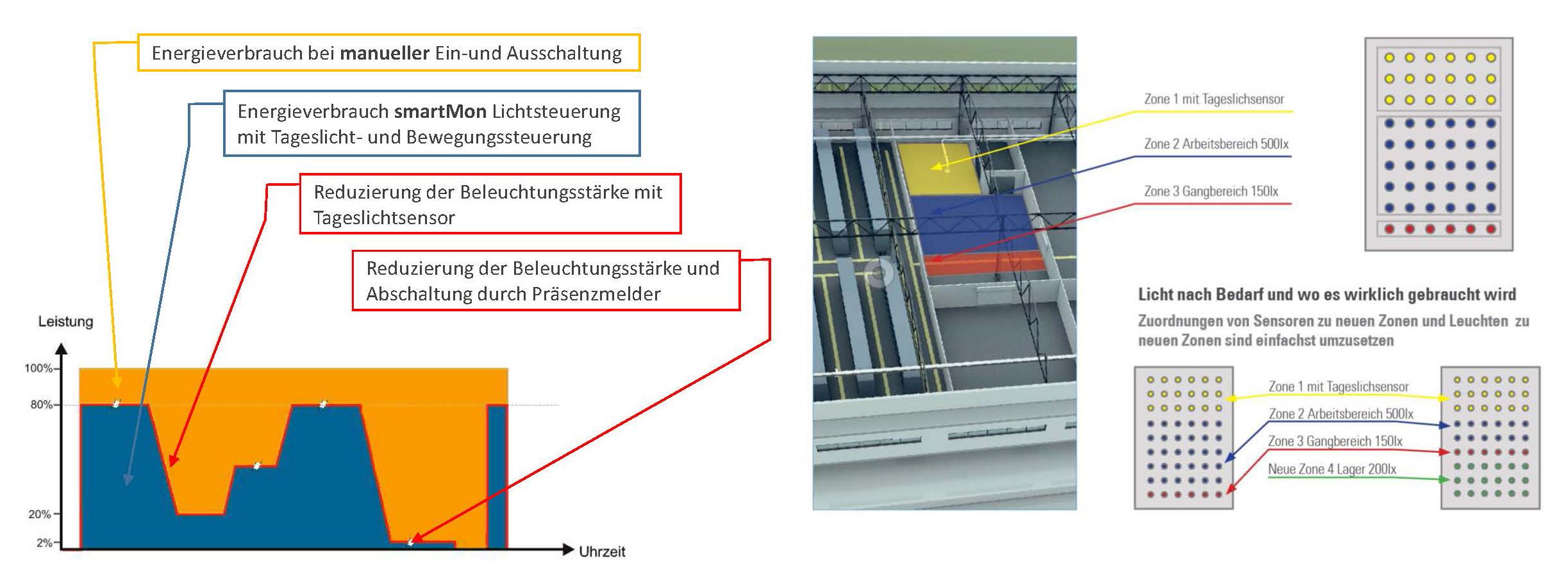 SML LED smartmon Lichtsteuerung Energieeinsparung
