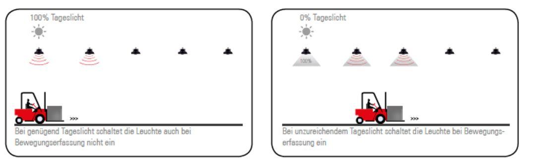 Bewegungsmelder für SML LED Autarker Bewegungsmelder für Titan Hallenleuchte