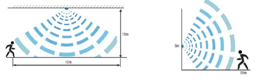 Überwachungsbereich für SML LED Autarker Bewegungsmelder für Titan Hallenleuchte