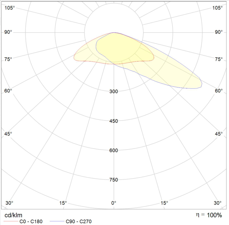 LED Fluter Solax Lichtverteilungskurve 10504