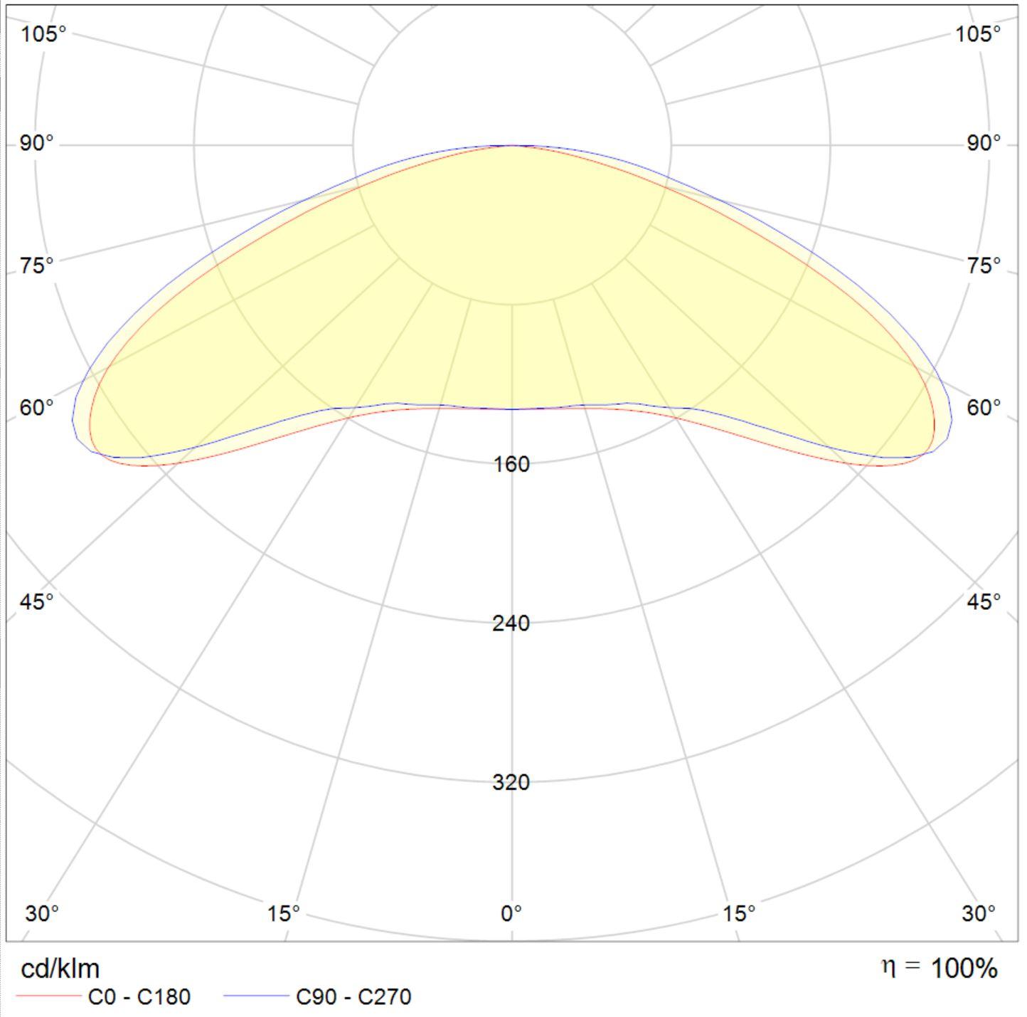 LED Fluter Solax Lichtverteilungskurve 10505