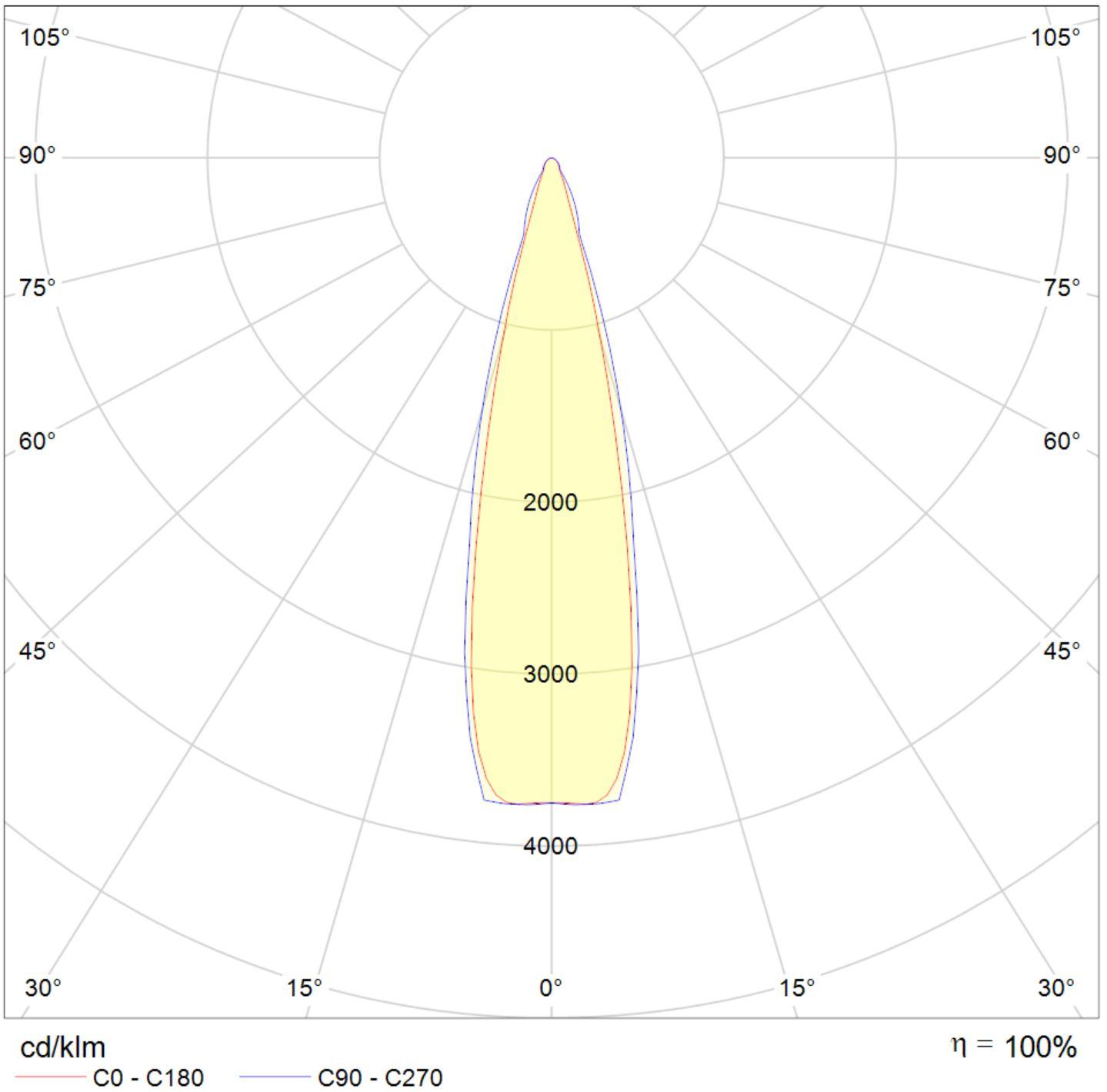 LED Fluter Solax Lichtverteilungskurve 10533