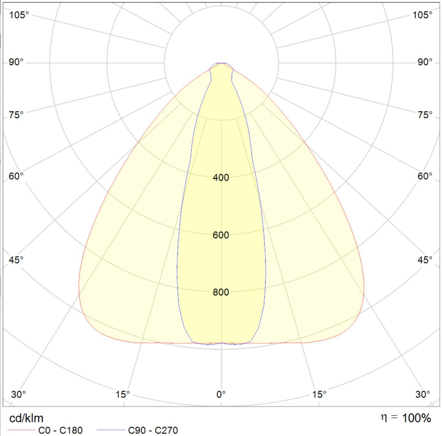LED Fluter Solax Lichtverteilungskurve 10564